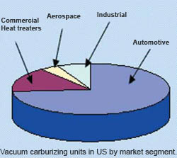 Vacuum Carburizing in US by market segment